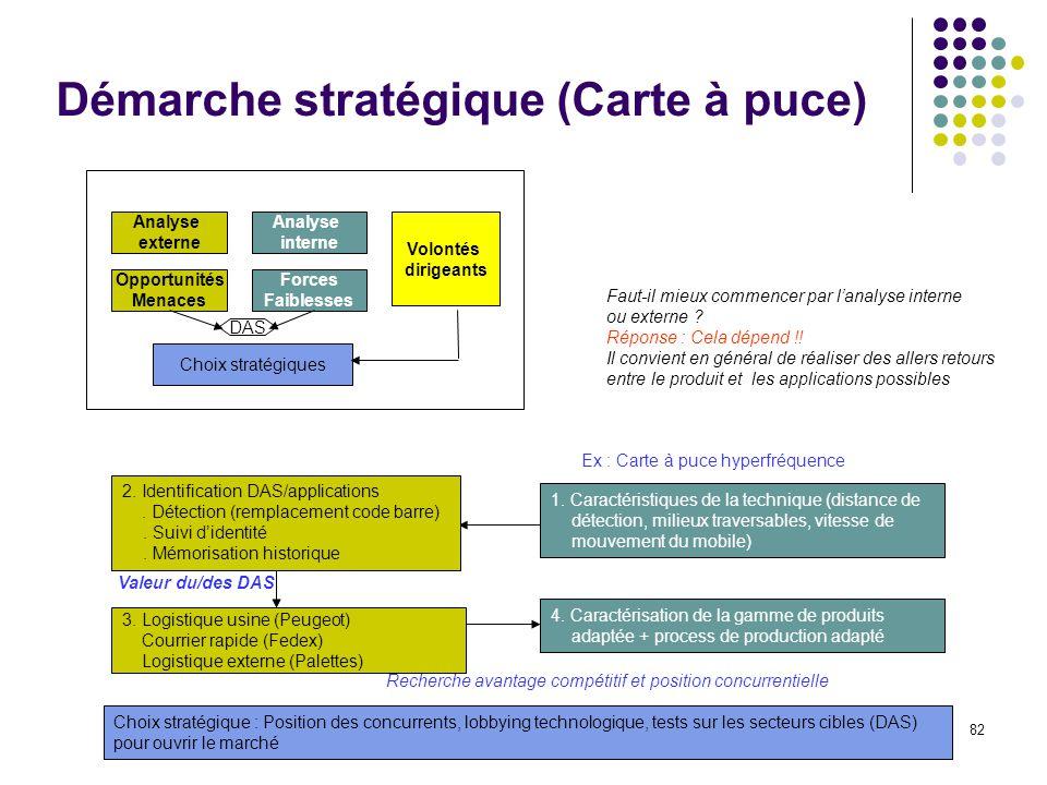 82 Démarche stratégique (Carte à puce) Faut-il mieux commencer par lanalyse interne ou externe ? Réponse : Cela dépend !! Il convient en général de ré