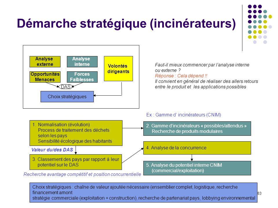83 Démarche stratégique (incinérateurs) Analyse externe Analyse interne Opportunités Menaces Forces Faiblesses Choix stratégiques Volontés dirigeants