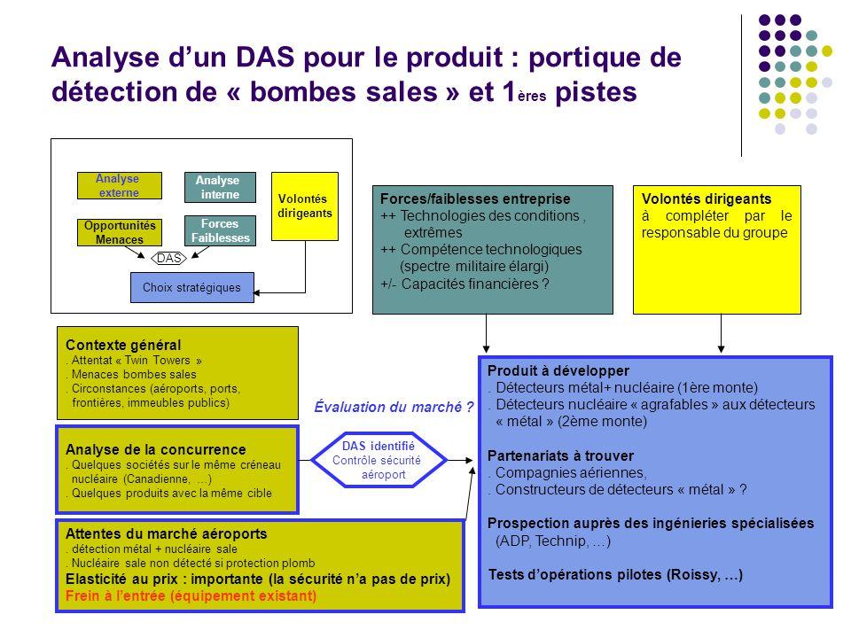 89 Analyse dun DAS pour le produit : portique de détection de « bombes sales » et 1 ères pistes Analyse externe Analyse interne Opportunités Menaces F