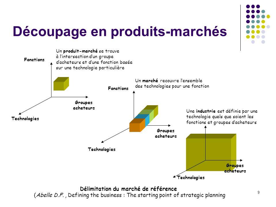 9 Découpage en produits-marchés Technologies Groupes acheteurs Fonctions Un produit-marché se trouve à lintersection dun groupe dacheteurs et dune fon