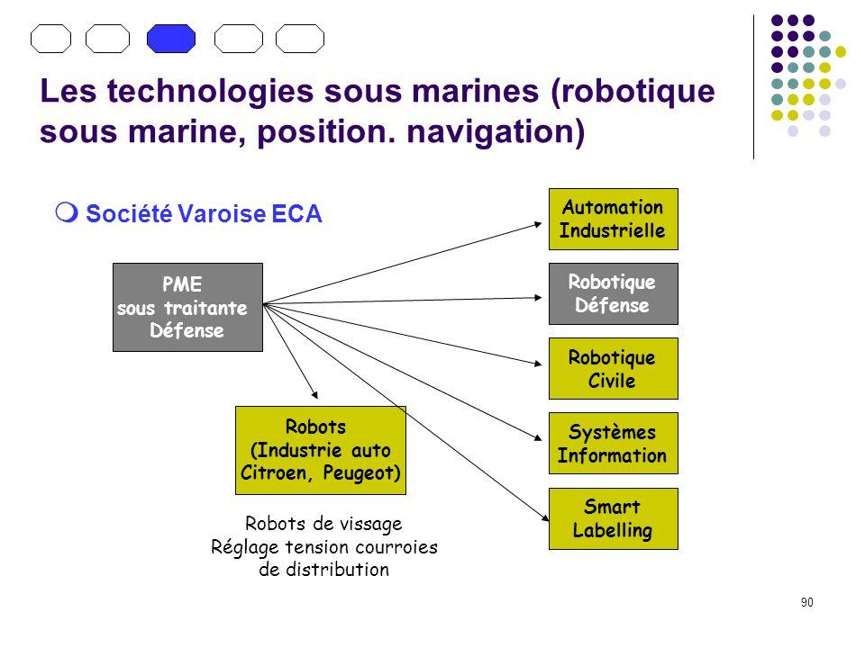 90 Les technologies sous marines (robotique sous marine, position. navigation) Société Varoise ECA PME sous traitante Défense Robots (Industrie auto C