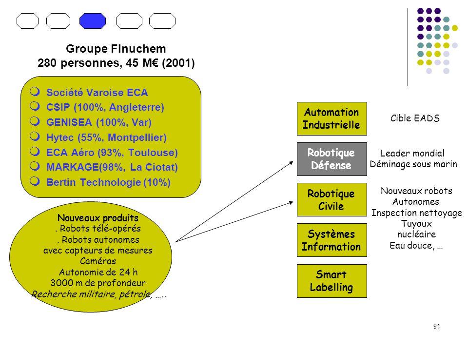 91 Société Varoise ECA CSIP (100%, Angleterre) GENISEA (100%, Var) Hytec (55%, Montpellier) ECA Aéro (93%, Toulouse) MARKAGE(98%, La Ciotat) Bertin Technologie (10%) Automation Industrielle Robotique Défense Robotique Civile Systèmes Information Smart Labelling Groupe Finuchem 280 personnes, 45 M (2001) Leader mondial Déminage sous marin Nouveaux produits.