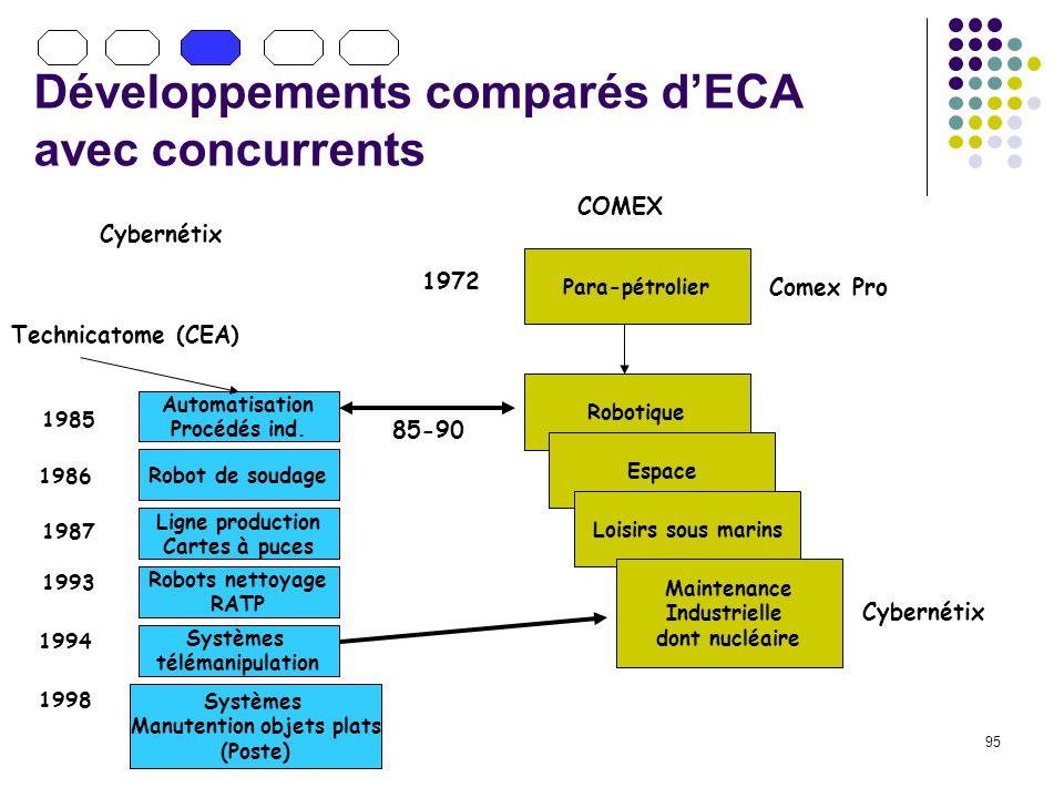 95 Développements comparés dECA avec concurrents Para-pétrolier Robotique Espace Loisirs sous marins Maintenance Industrielle dont nucléaire 85-90 COMEX Cybernétix 1972 Comex Pro Automatisation Procédés ind.