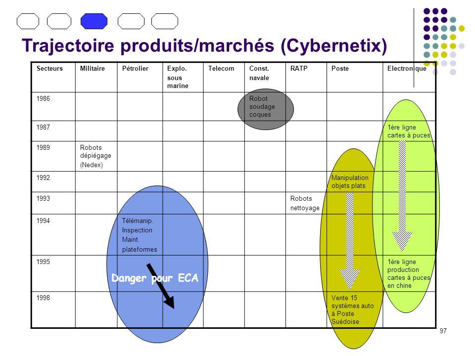 97 Trajectoire produits/marchés (Cybernetix) SecteursMilitairePétrolierExplo. sous marine TelecomConst. navale RATPPosteElectronique 1986Robot soudage