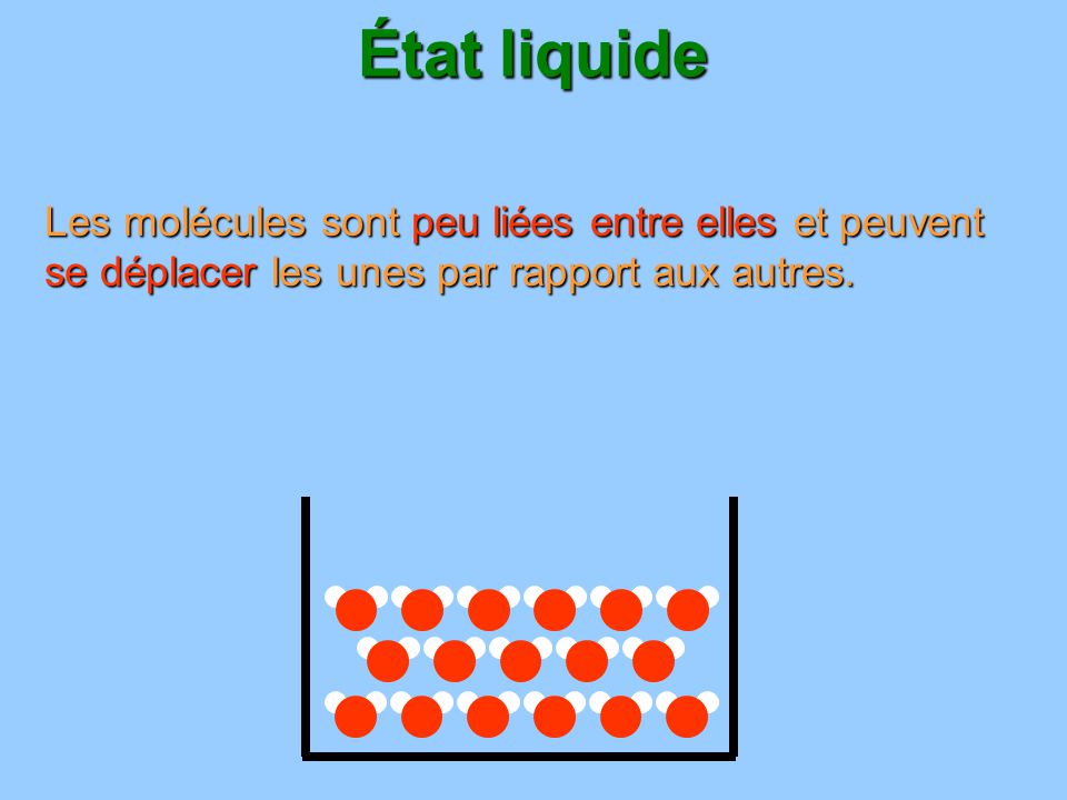 État liquide un liquide prend la forme du récipient dans lequel on le place : il na pas de forme propre.