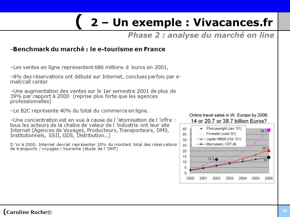 14 -Benchmark du marché : le e-tourisme en France –Les ventes en ligne représentent 686 millions d euros en 2001, –8% des réservations ont débuté sur