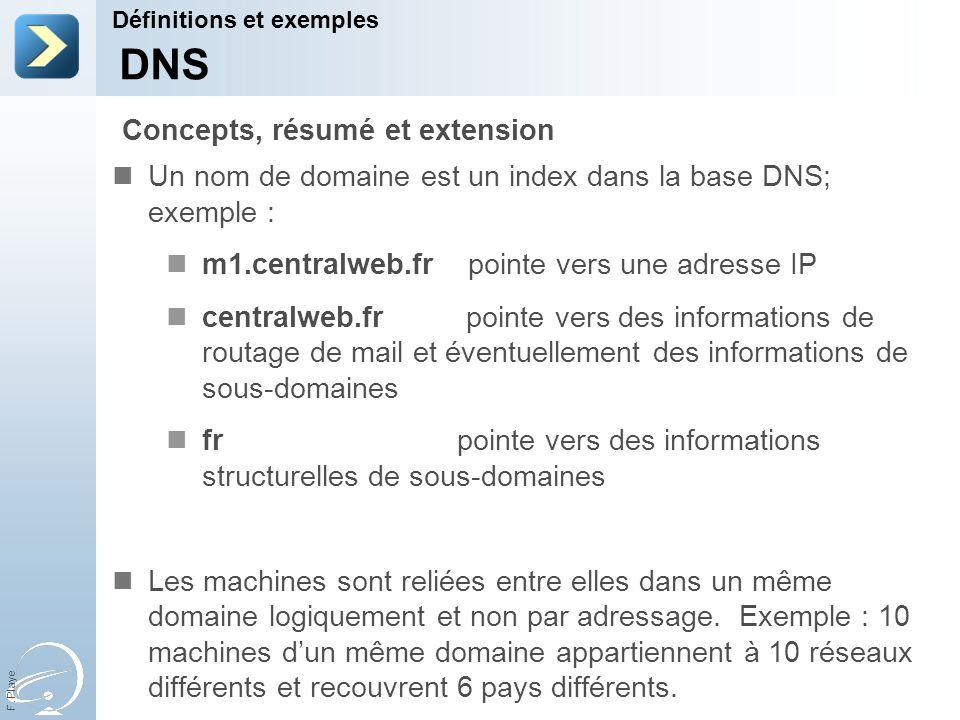 F. Playe Un nom de domaine est un index dans la base DNS; exemple : m1.centralweb.fr pointe vers une adresse IP centralweb.fr pointe vers des informat