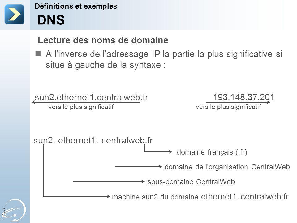 F. Playe vers le plus significatif A linverse de ladressage IP la partie la plus significative si situe à gauche de la syntaxe : sun2.ethernet1.centra