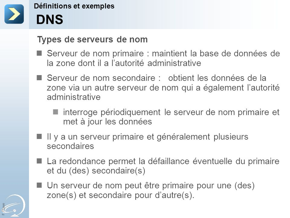 F. Playe Serveur de nom primaire : maintient la base de données de la zone dont il a lautorité administrative Serveur de nom secondaire : obtient les