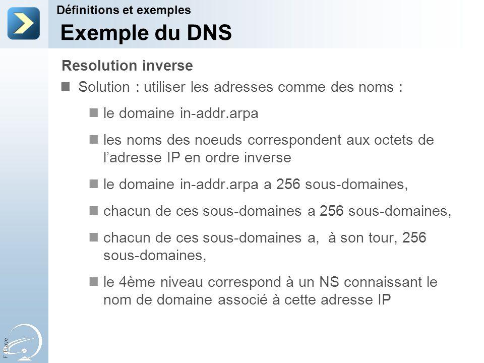 F. Playe Solution : utiliser les adresses comme des noms : le domaine in-addr.arpa les noms des noeuds correspondent aux octets de ladresse IP en ordr