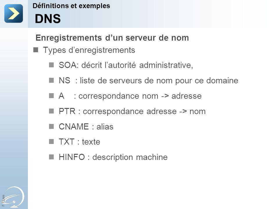 F. Playe Types denregistrements SOA: décrit lautorité administrative, NS : liste de serveurs de nom pour ce domaine A : correspondance nom -> adresse