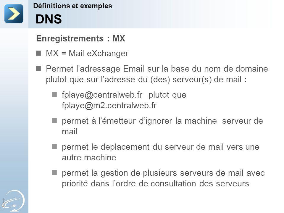 F. Playe MX = Mail eXchanger Permet ladressage Email sur la base du nom de domaine plutot que sur ladresse du (des) serveur(s) de mail : fplaye@centra