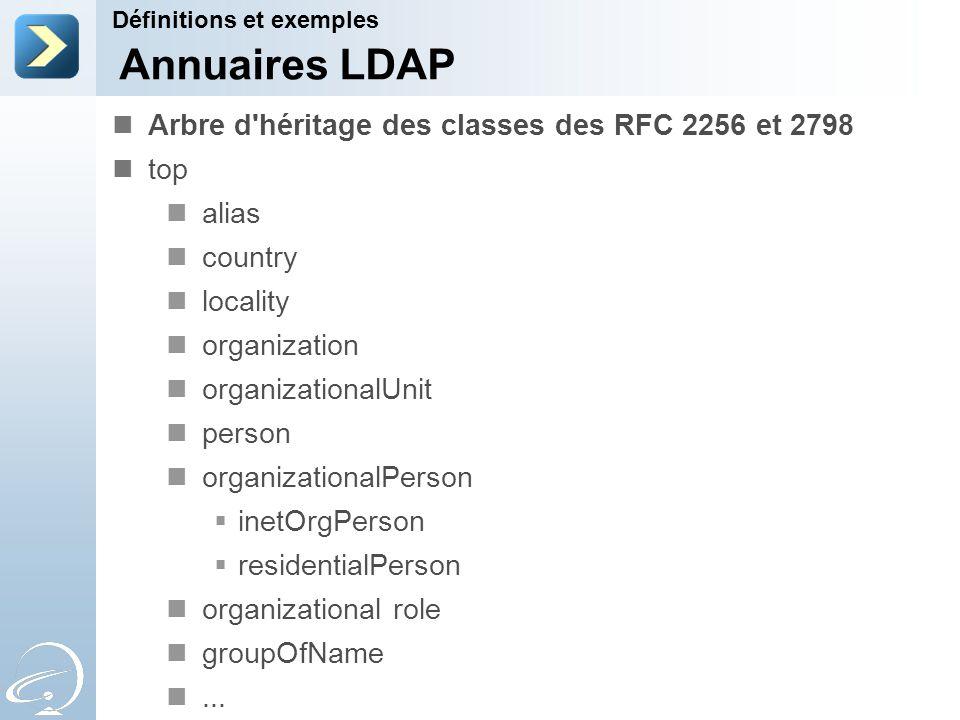 Arbre d'héritage des classes des RFC 2256 et 2798 top alias country locality organization organizationalUnit person organizationalPerson inetOrgPerson