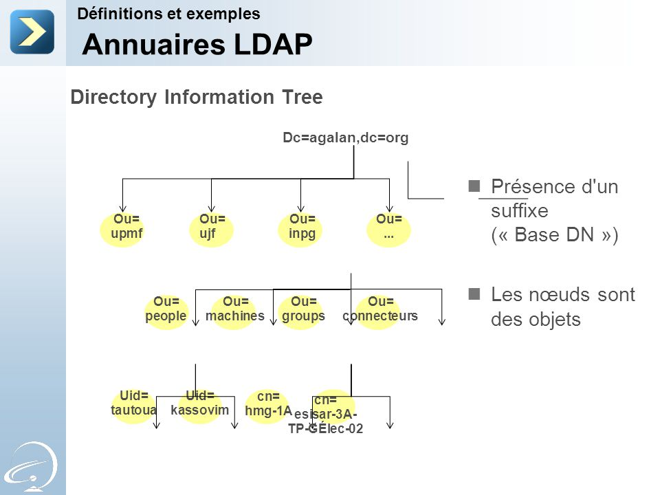 Directory Information Tree Dc=agalan,dc=org Ou= upmf Ou= machines Ou= connecteurs Uid= kassovim Uid= tautoua cn= hmg-1A Ou= people Ou= groups Ou= inpg