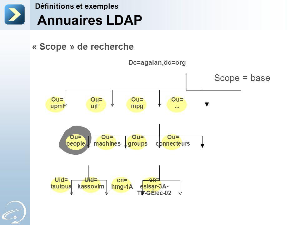 « Scope » de recherche Dc=agalan,dc=org Ou= upmf Ou= machines Ou= connecteurs Uid= kassovim Uid= tautoua cn= hmg-1A Ou= people Ou= groups Ou= inpg Ou=