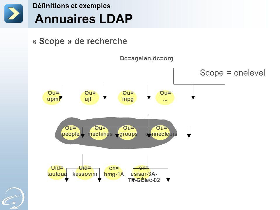 « Scope » de recherche Scope = onelevel Dc=agalan,dc=org Ou= upmf Ou= machines Ou= connecteurs Uid= kassovim Uid= tautoua cn= hmg-1A Ou= people Ou= gr