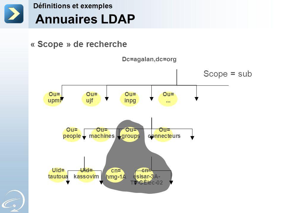 « Scope » de recherche Scope = sub Dc=agalan,dc=org Ou= upmf Ou= machines Ou= connecteurs Uid= kassovim Uid= tautoua cn= hmg-1A Ou= people Ou= groups