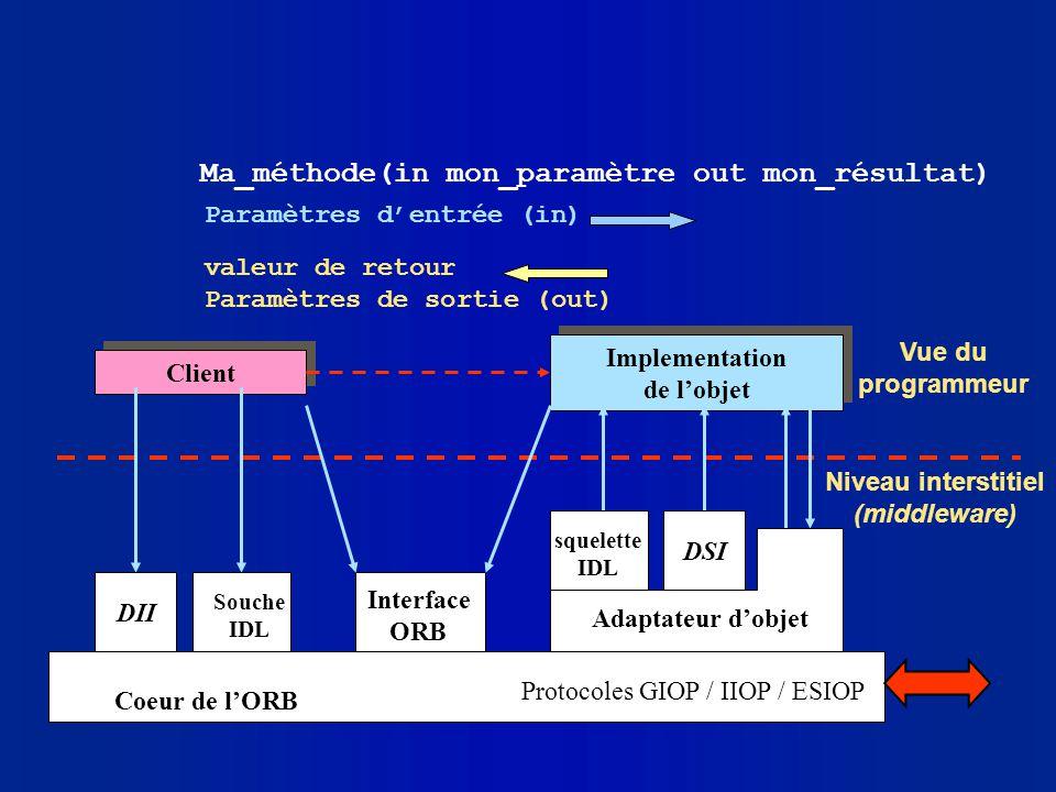 Ma_méthode(in mon_paramètre out mon_résultat) Paramètres dentrée (in) valeur de retour Paramètres de sortie (out) Implementation de lobjet Client Vue