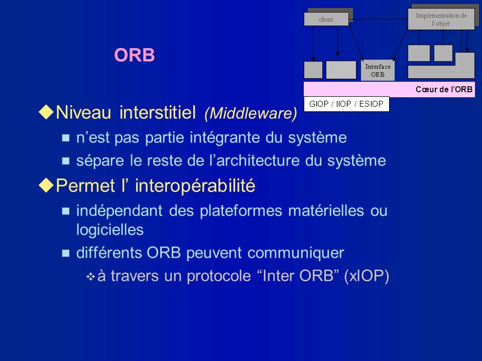 ORB uNiveau interstitiel (Middleware) n nest pas partie intégrante du système n sépare le reste de larchitecture du système uPermet l interopérabilité