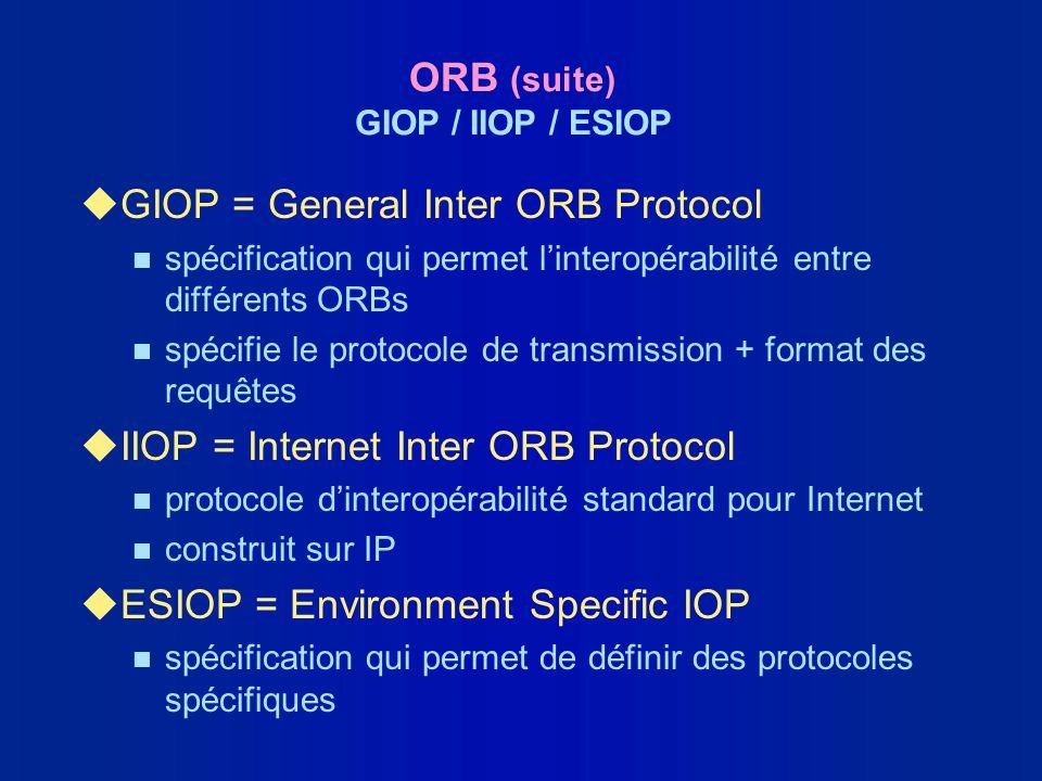 ORB (suite) GIOP / IIOP / ESIOP uGIOP = General Inter ORB Protocol n spécification qui permet linteropérabilité entre différents ORBs n spécifie le pr