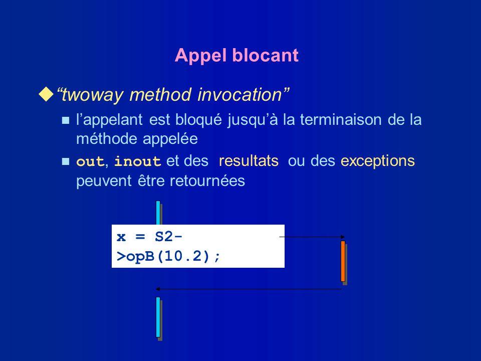 Appel blocant utwoway method invocation n lappelant est bloqué jusquà la terminaison de la méthode appelée out, inout et des resultats ou des exceptio