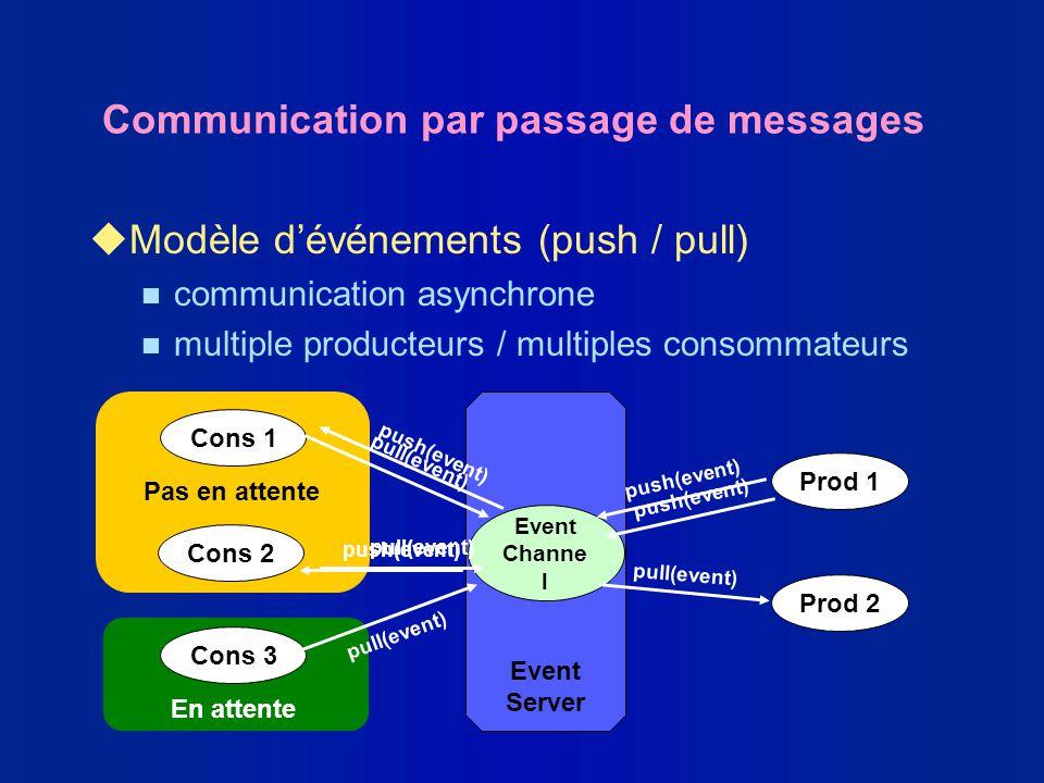 Prod 1 Prod 2 Cons 1 Cons 2 Cons 3 Pas en attente En attente Event Server Event Channe l Communication par passage de messages uModèle dévénements (pu