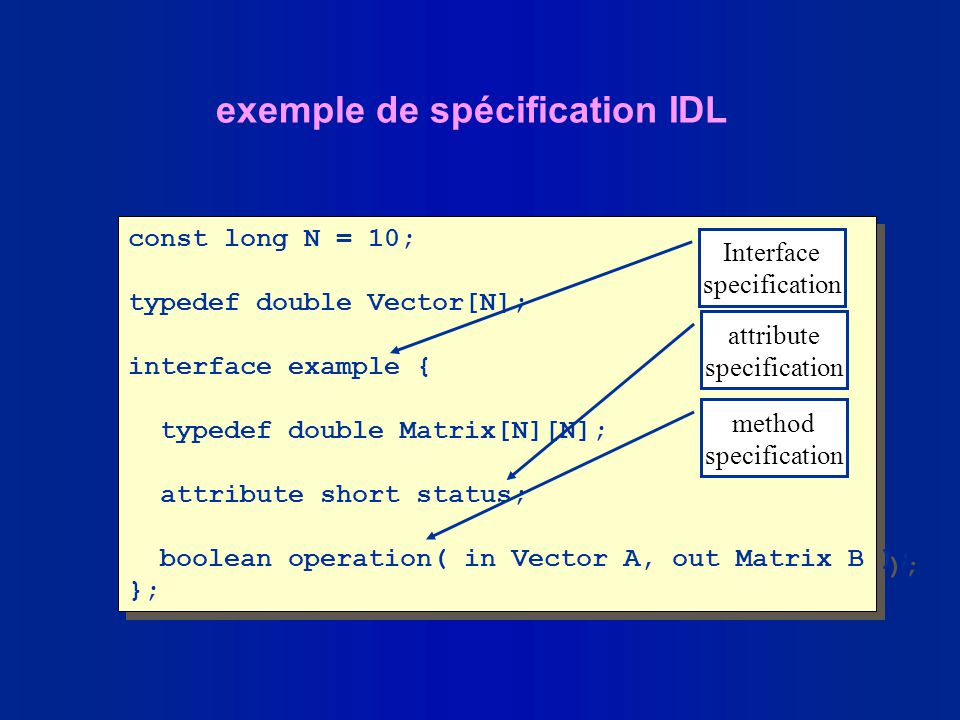 const long N = 10; typedef double Vector[N]; interface example { typedef double Matrix[N][N]; attribute short status; boolean operation( in Vector A,