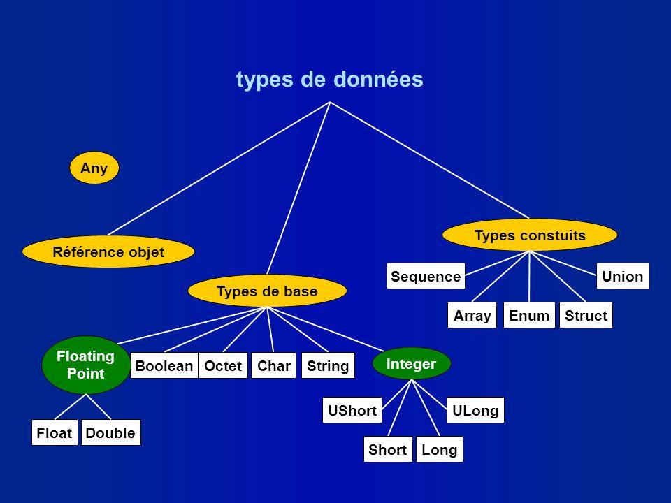 types de données Types de base Types constuits Sequence Enum Union ArrayStruct BooleanCharOctetString Integer Floating Point Short UShort Long ULong F