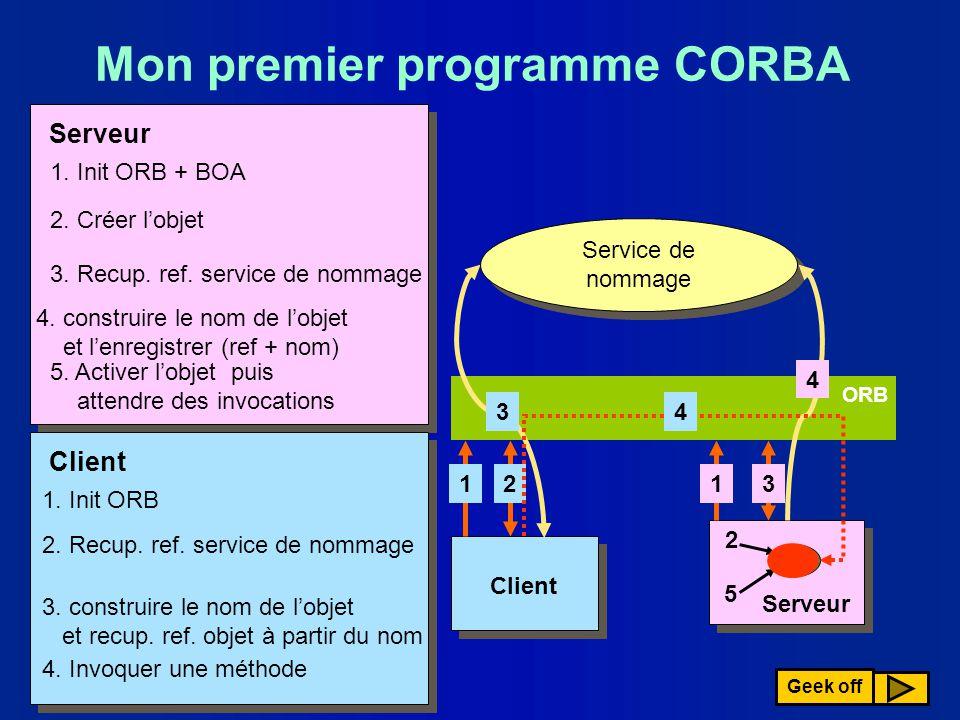 ORB Serveur Mon premier programme CORBA Client 1 1. Init ORB 2 2. Recup. ref. service de nommage 3 3. construire le nom de lobjet et recup. ref. objet