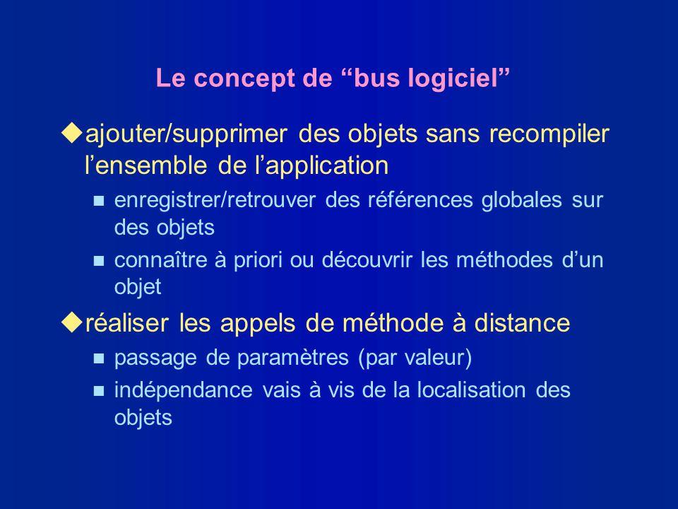 Le concept de bus logiciel uajouter/supprimer des objets sans recompiler lensemble de lapplication n enregistrer/retrouver des références globales sur