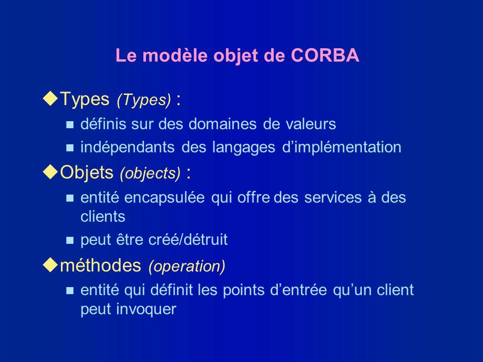 Le modèle objet de CORBA uTypes (Types) : n définis sur des domaines de valeurs n indépendants des langages dimplémentation uObjets (objects) : n enti