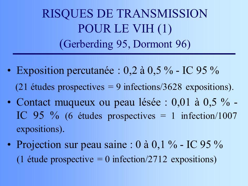RISQUES DE TRANSMISSION POUR LE VIH (1) ( Gerberding 95, Dormont 96) Exposition percutanée : 0,2 à 0,5 % - IC 95 % (21 études prospectives = 9 infecti