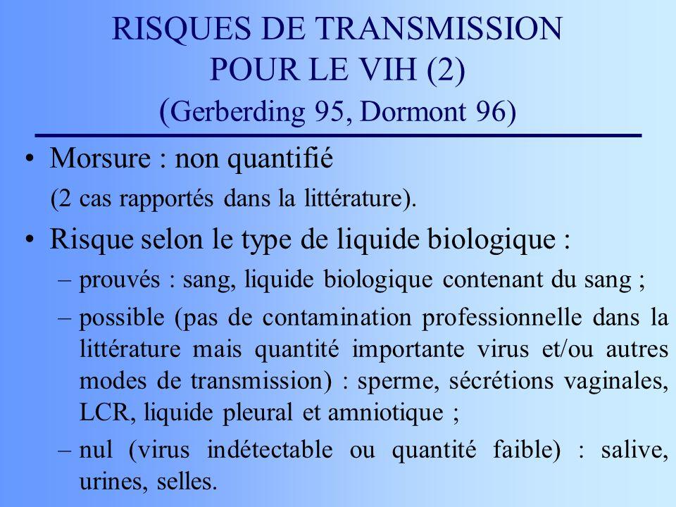 RISQUES DE TRANSMISSION POUR LE VIH (2) ( Gerberding 95, Dormont 96) Morsure : non quantifié (2 cas rapportés dans la littérature). Risque selon le ty