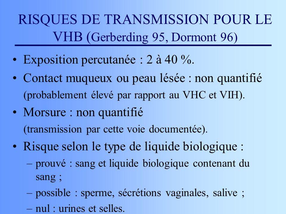 RISQUES DE TRANSMISSION POUR LE VHB ( Gerberding 95, Dormont 96) Exposition percutanée : 2 à 40 %. Contact muqueux ou peau lésée : non quantifié (prob