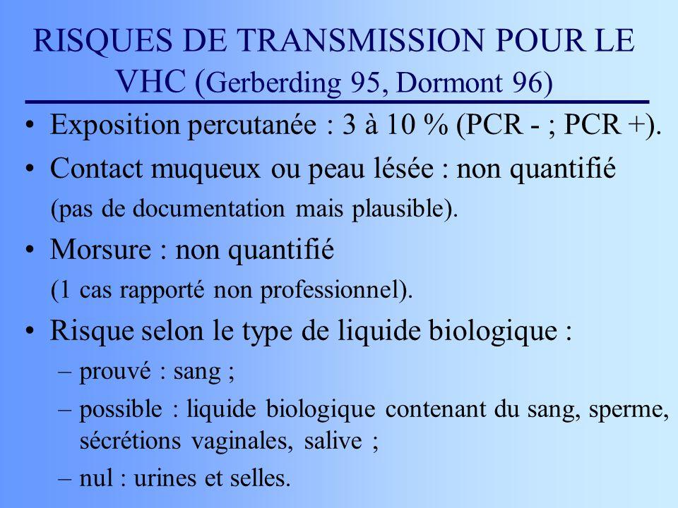 RISQUES DE TRANSMISSION POUR LE VHC ( Gerberding 95, Dormont 96) Exposition percutanée : 3 à 10 % (PCR - ; PCR +). Contact muqueux ou peau lésée : non