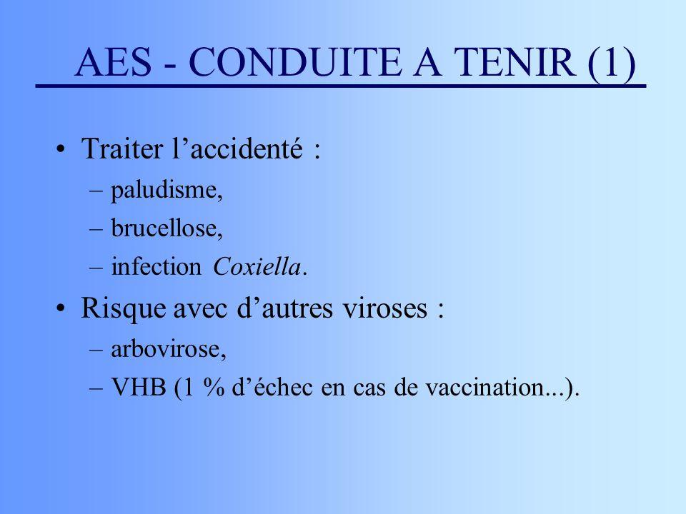 AES - CONDUITE A TENIR (1) Traiter laccidenté : –paludisme, –brucellose, –infection Coxiella. Risque avec dautres viroses : –arbovirose, –VHB (1 % déc