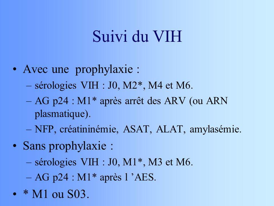 Suivi du VIH Avec une prophylaxie : –sérologies VIH : J0, M2*, M4 et M6. –AG p24 : M1* après arrêt des ARV (ou ARN plasmatique). –NFP, créatininémie,