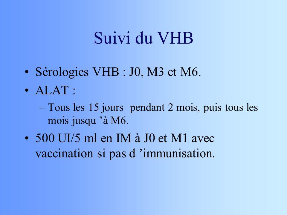 Suivi du VHB Sérologies VHB : J0, M3 et M6. ALAT : –Tous les 15 jours pendant 2 mois, puis tous les mois jusqu à M6. 500 UI/5 ml en IM à J0 et M1 avec