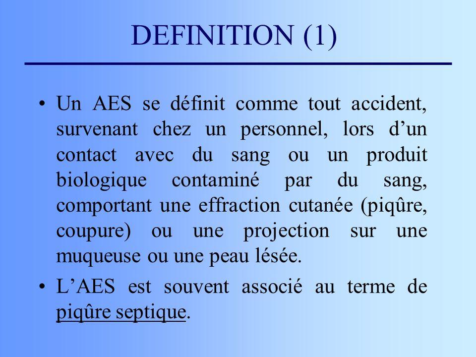 DEFINITION (1) Un AES se définit comme tout accident, survenant chez un personnel, lors dun contact avec du sang ou un produit biologique contaminé pa