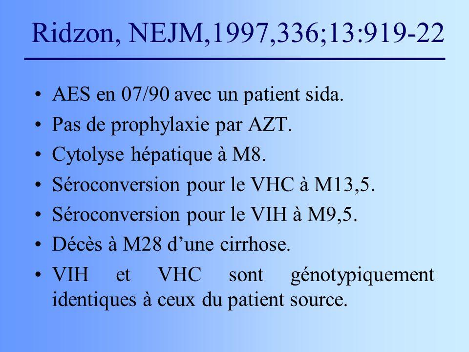 Ridzon, NEJM,1997,336;13:919-22 AES en 07/90 avec un patient sida. Pas de prophylaxie par AZT. Cytolyse hépatique à M8. Séroconversion pour le VHC à M
