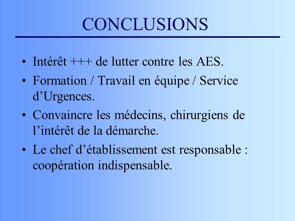 CONCLUSIONS Intérêt +++ de lutter contre les AES. Formation / Travail en équipe / Service dUrgences. Convaincre les médecins, chirurgiens de lintérêt