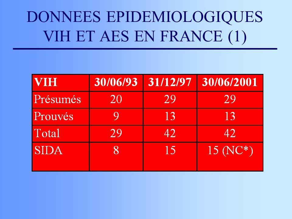 Nombre de séroconversions professionnelles VIH chez le personnel de santé en France selon l année de l accident, situation au 30/06/2001 (BEH 12/2002 du 19 mars 2002).