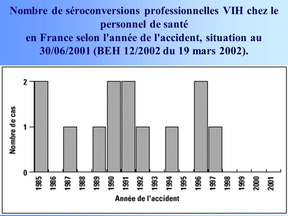 Nombre de séroconversions professionnelles VIH chez le personnel de santé en France selon l'année de l'accident, situation au 30/06/2001 (BEH 12/2002