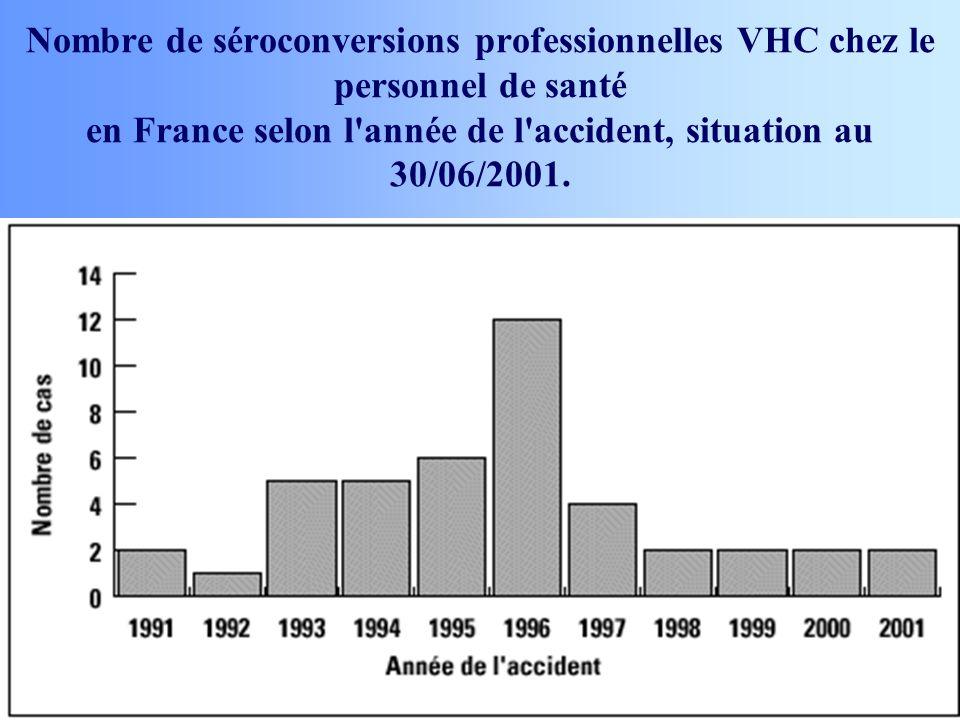 Nombre de séroconversions professionnelles VHC chez le personnel de santé en France selon l'année de l'accident, situation au 30/06/2001.