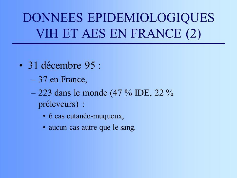 DONNEES EPIDEMIOLOGIQUES VIH ET AES EN FRANCE (2) 31 décembre 95 : –37 en France, –223 dans le monde (47 % IDE, 22 % préleveurs) : 6 cas cutanéo-muque