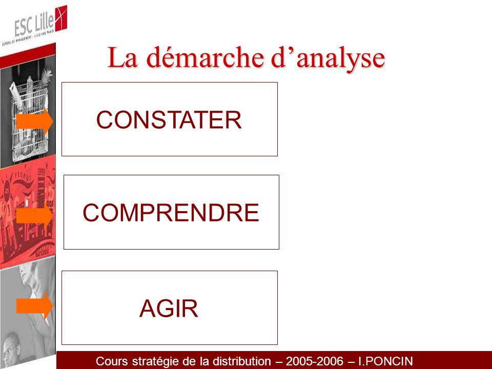 Cours stratégie de la distribution – 2005-2006 – I.PONCIN COMPRENDRE AGIR Connaissance des marchés Volume Structure Evolution Position des marques CONSTATER La démarche danalyse