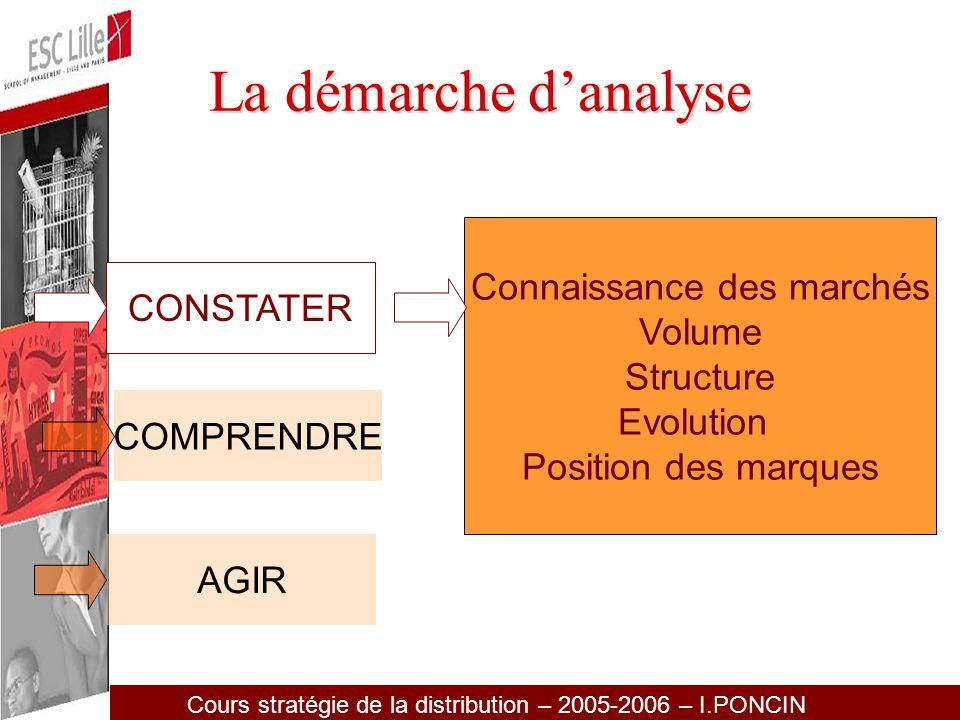 Cours stratégie de la distribution – 2005-2006 – I.PONCIN Indice de consommation régionale ICR =X 100 ICR > 100 la région est sur consommatrice ICR < 100 la région est sous consommatrice Part de marché volume de la région Poids de la population de la région