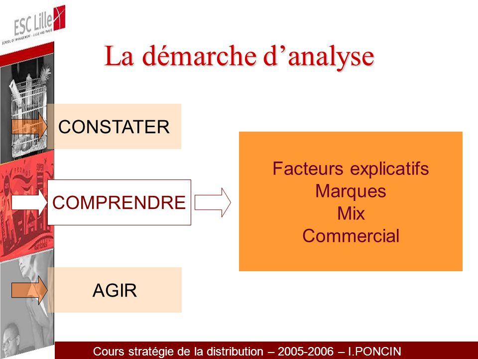 Cours stratégie de la distribution – 2005-2006 – I.PONCIN Les Dimensions fournies par marché Total –Par type de surfaces : HM, SM –HM + 6500 M2, - 6500 M2 –SM + 1200 M2, -1200 M2 –GRI : Leclerc, ITM, SU –9 régions Nielsen –9 régions client