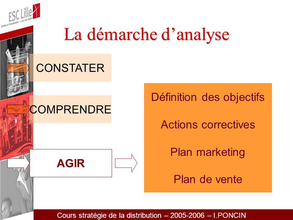 Cours stratégie de la distribution – 2005-2006 – I.PONCIN Les ETUDES en Grande Distribution