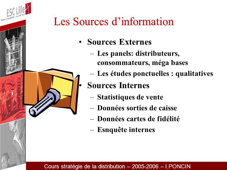 Cours stratégie de la distribution – 2005-2006 – I.PONCIN